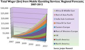 mobile gambling growth forecast